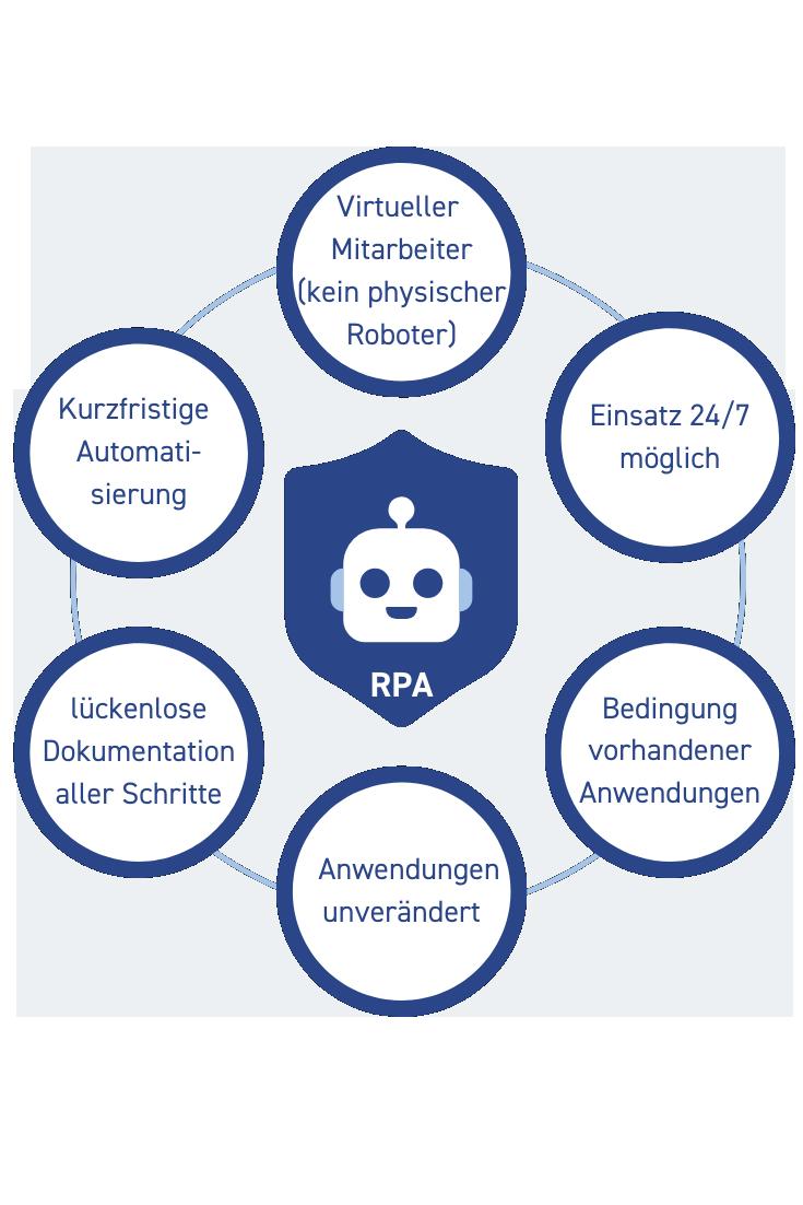 RPA Einsatz Vorteile